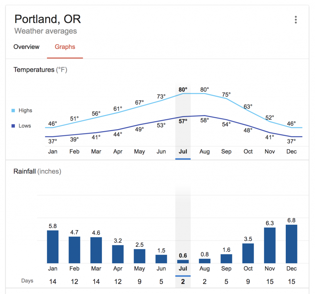 average weather for portland for best places to elope in oregon