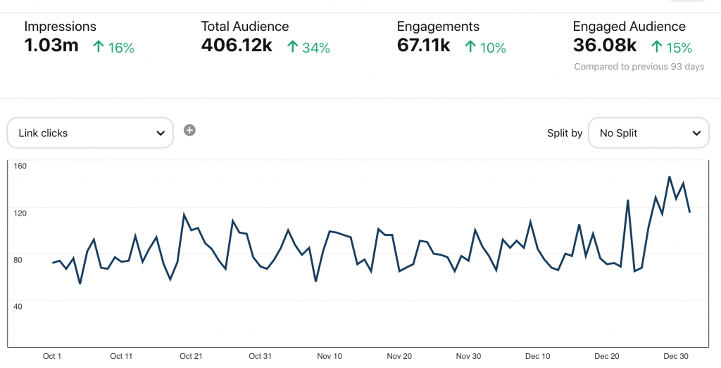 Web traffic from Pinterest